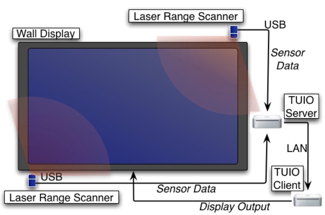 壁ディスプレイのシステム概要図